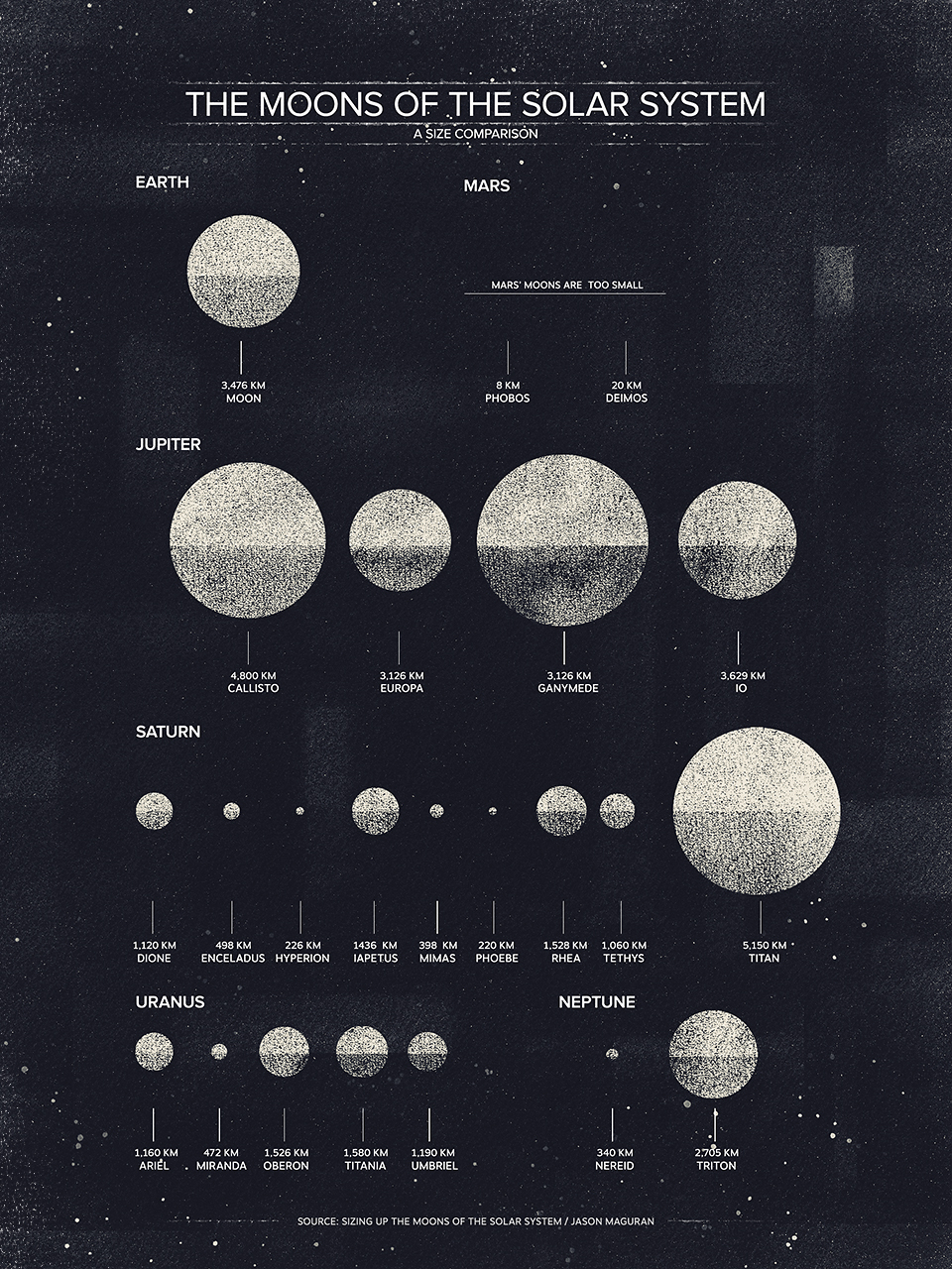 The Moons of the Solar System infographic by Dan Matutina